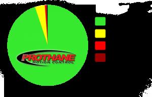 prothane reviews breakdown