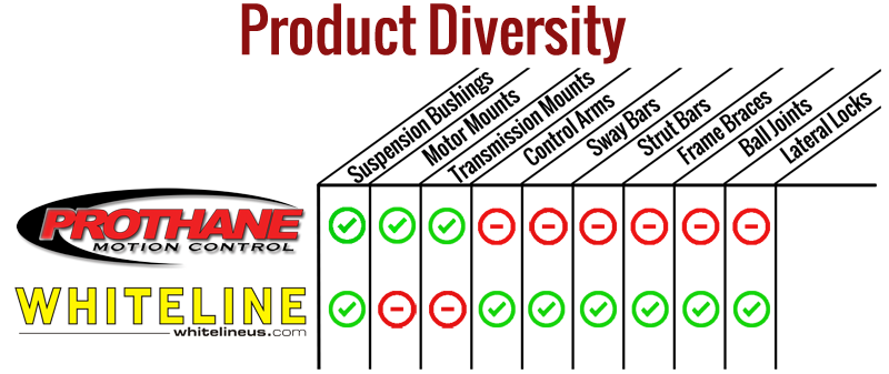 prothane vs whiteline coverage