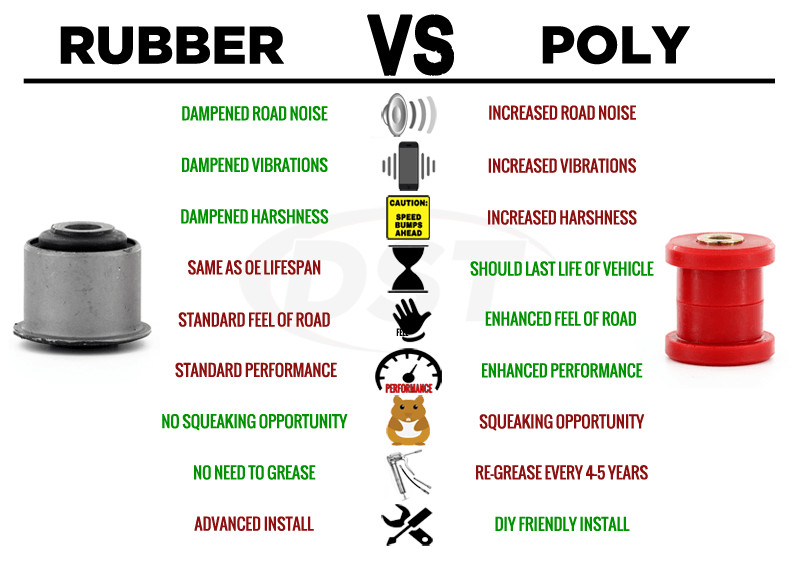 rubber vs polyurethane suspension bushings. Black Bedroom Furniture Sets. Home Design Ideas