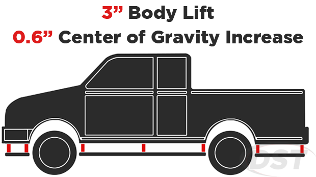 body lift center of gravity