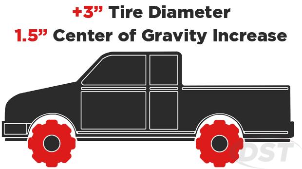 larger tire diameter center of gravity