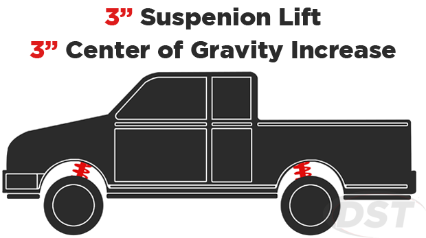 suspension lift center of gravity