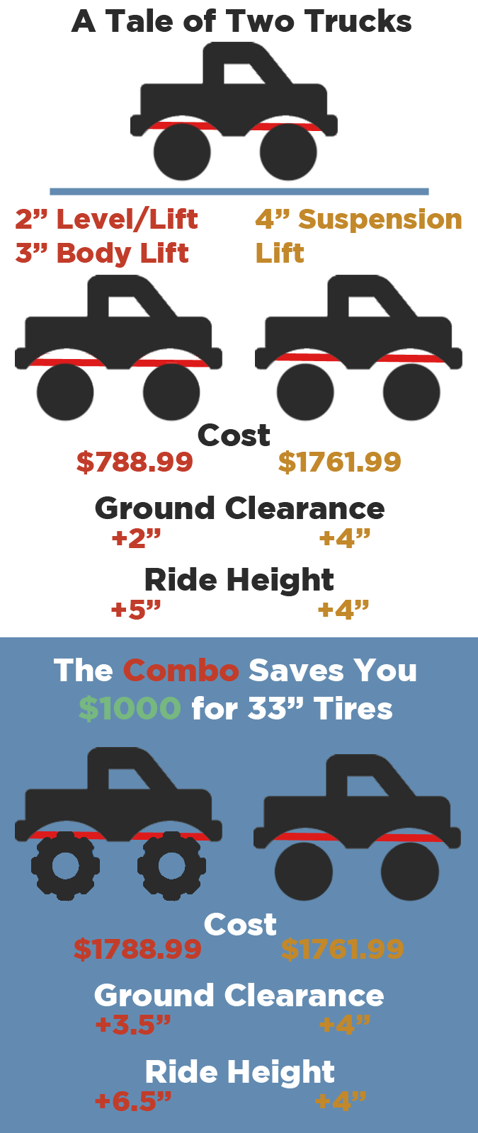 tale of two trucks lift kits and tires infographic