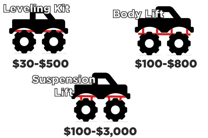 lift level cost