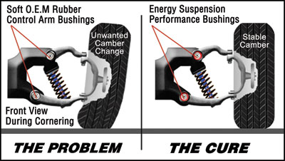 energy suspension control arm bushings