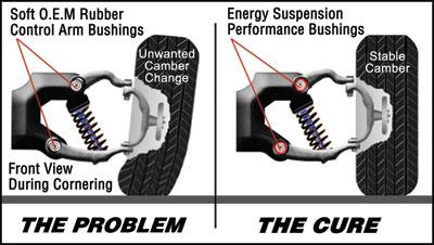 energy suspension control arm bushings