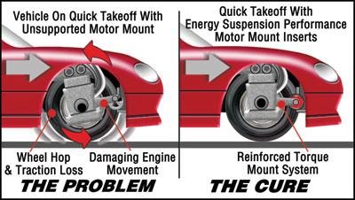 energy suspension motor mount inserts